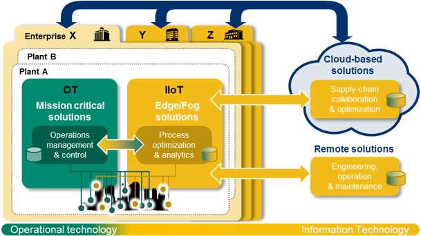 India to gear up for Industrial Internet Of Things (IIoT) revolution
