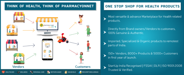 This Kanpur Based Startup is One-Stop-Online-Shop For Nutraceutical, Pharmaceutical Health & Personal Care Products