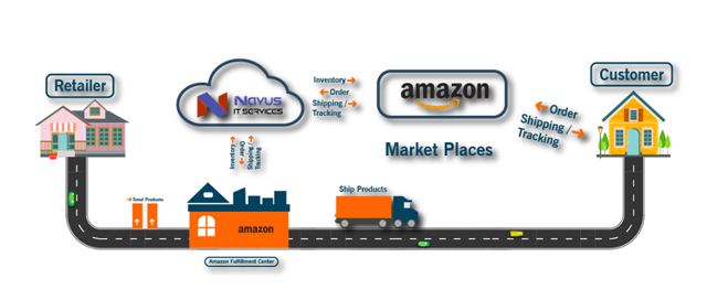 Amazon SPN programme