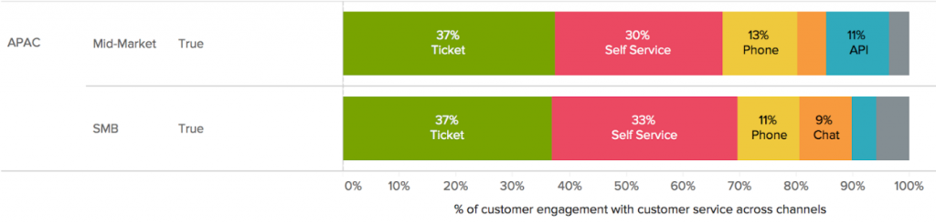 Percentage of customer engagement with customer service across channels among Small and Mid-sized Businesses in APAC