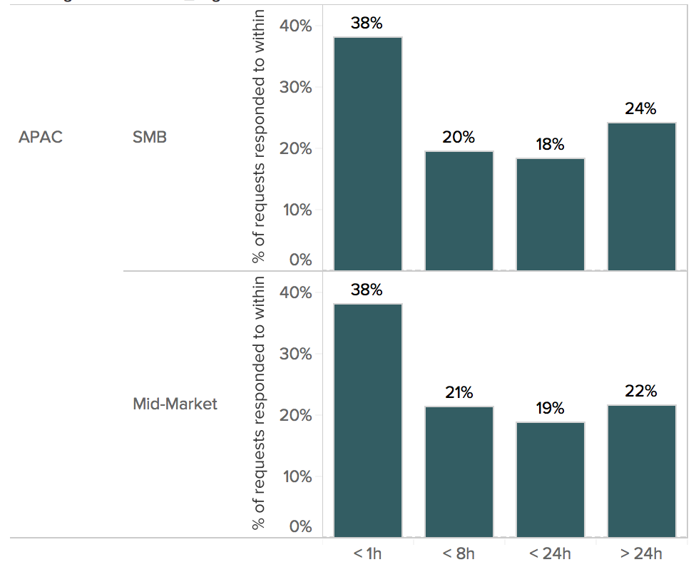 Percentage of requests responded to within a specified time frame by Small and Mid-sized Businesses in APAC