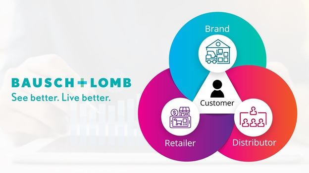 Bausch & Lomb's technological approach to improve customer service by connecting its warehouses and distributors to retail partners through Bizom's Retailer App
