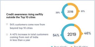 Snapshot from Paisabazaar.com's 'Making India Credit Fit – A consumer Insights Report'