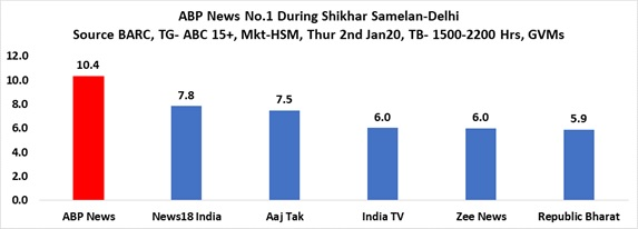 ABP News Gets the Ball Rolling for 2020 with Top Position During Shikhar Sammelan, Delhi