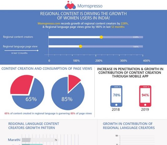 Regional Content Consumption and Creation - Trends Report 2019