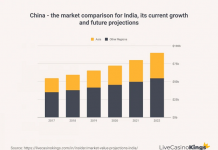 China-India Market Comparison