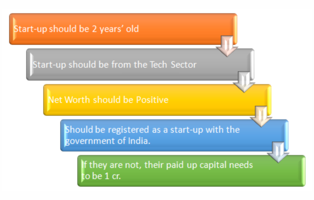 List Your Startup On BSE